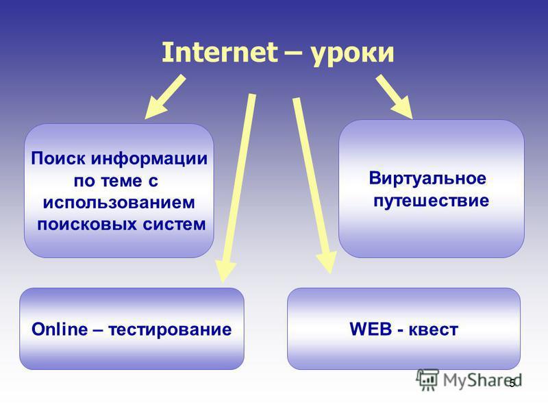 5 Internet – уроки Поиск информации по теме с использованием поисковых систем Виртуальное путешествие Online – тестированиеWEB - квест