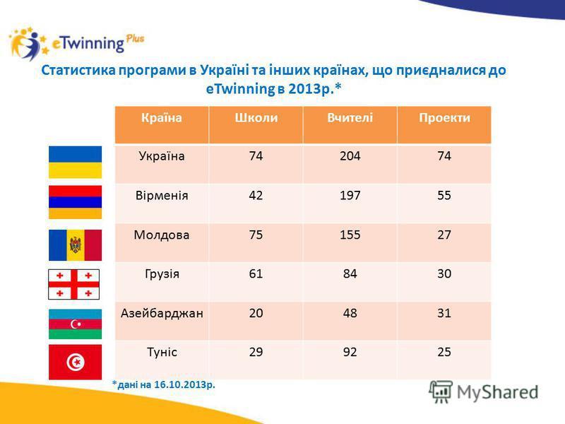 Статистика програми в Україні та інших країнах, що приєдналися до eTwinning в 2013р.* КраїнаШколиВчителіПроекти Україна7420474 Вірменія4219755 Молдова7515527 Грузія618430 Азейбарджан204831 Туніс299225 *дані на 16.10.2013р.