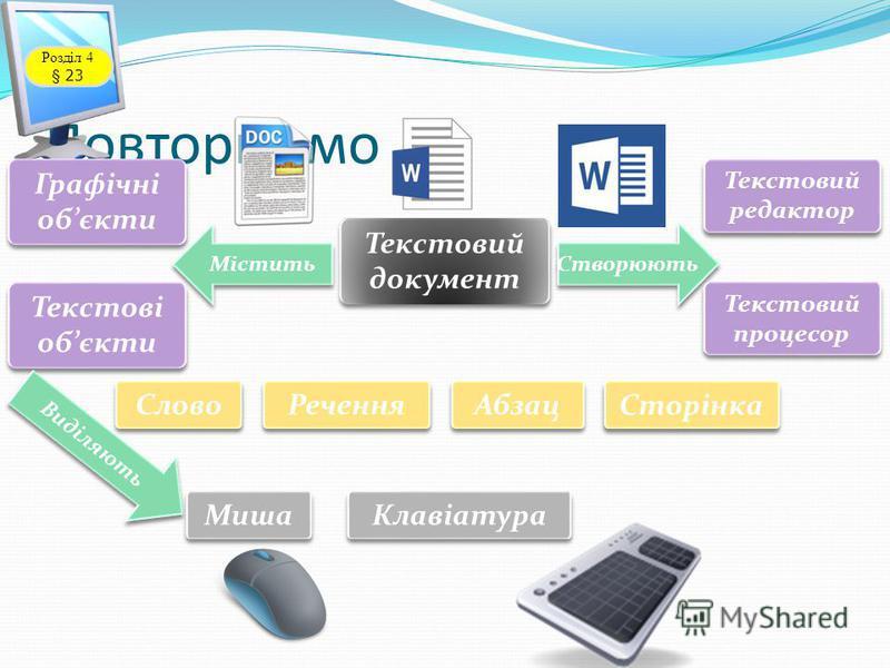 Повторюємо Розділ 4 § 23 Текстовий документ Містить Створюють Графічні обєкти Текстові обєкти Виділяють Слово Речення Абзац Сторінка Миша Клавіатура Текстовий редактор Текстовий процесор
