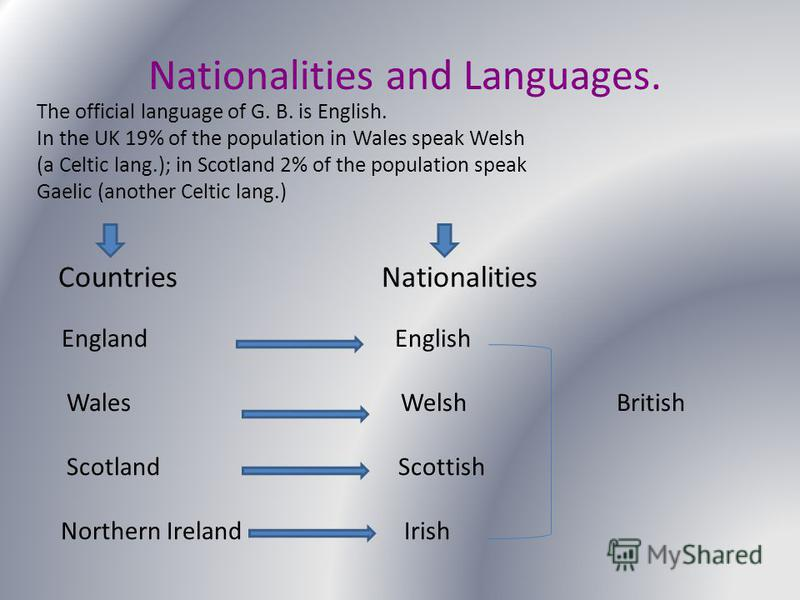 Nationalities and Languages. The official language of G. B. is English. In the UK 19% of the population in Wales speak Welsh (a Celtic lang.); in Scotland 2% of the population speak Gaelic (another Celtic lang.) Countries Nationalities England Englis