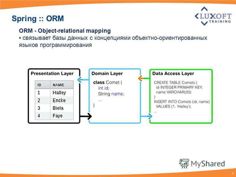 3 Spring :: ORM ORM - Object-relational mapping связывает базы данных с концепциями объектно-ориентированных языков программирования