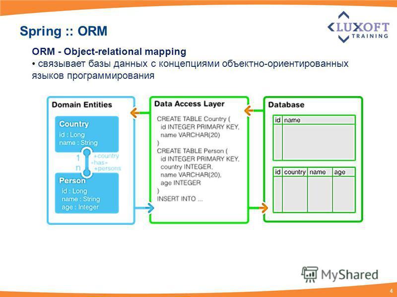 4 Spring :: ORM ORM - Object-relational mapping связывает базы данных с концепциями объектно-ориентированных языков программирования