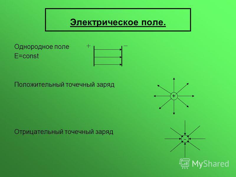 Электрическое поле. Однородное поле E=const Положительный точечный заряд Отрицательный точечный заряд + -