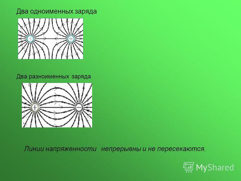 Два одноименных заряда Два разноименных заряда Линии напряженности непрерывны и не пересекаются.
