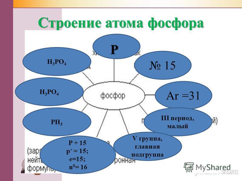 Строение атома фосфора P 15 Ar =31 III период, малый V группа, главная подгруппа P + 15 p + = 15; e=15; n 0 = 16 PH 3 H 3 PO 4