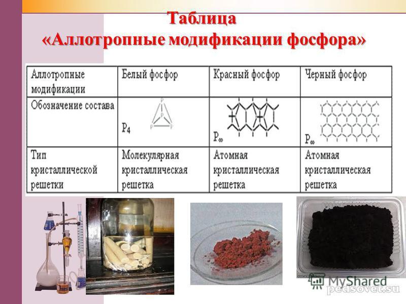 Таблица «Аллотропные модификации фосфора»