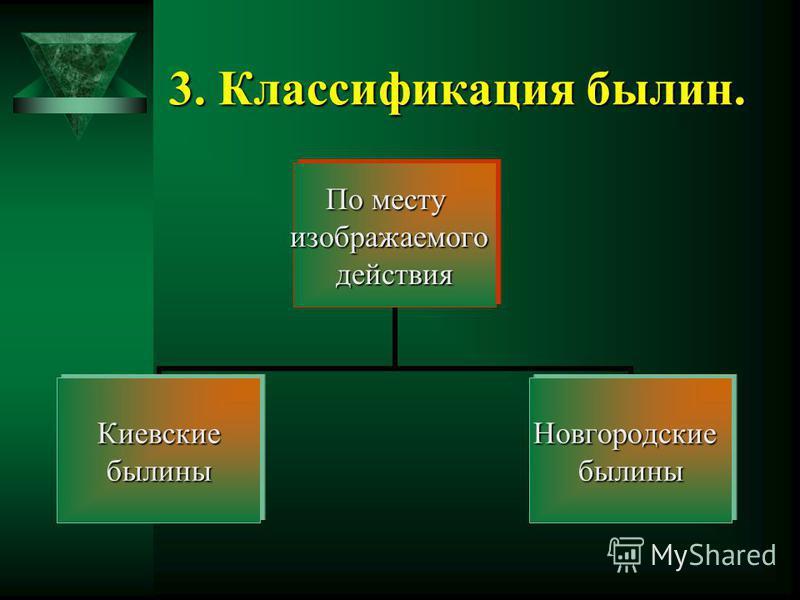 3. Классификация былин. По месту изображаемого действия Киевскиебылины Новгородскиебылины