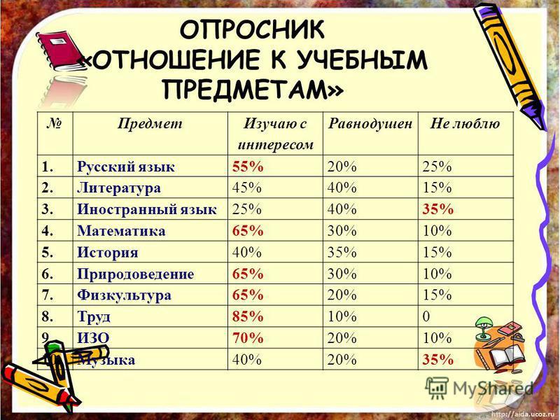 ОПРОСНИК «ОТНОШЕНИЕ К УЧЕБНЫМ ПРЕДМЕТАМ» Предмет Изучаю с интересом Равнодушен Не люблю 1. Русский язык 55%20%25% 2.Литература 45%40%15% 3. Иностранный язык 25%40%35% 4.Математика 65%30%10% 5.История 40%35%15% 6.Природоведение 65%30%10% 7.Физкультура