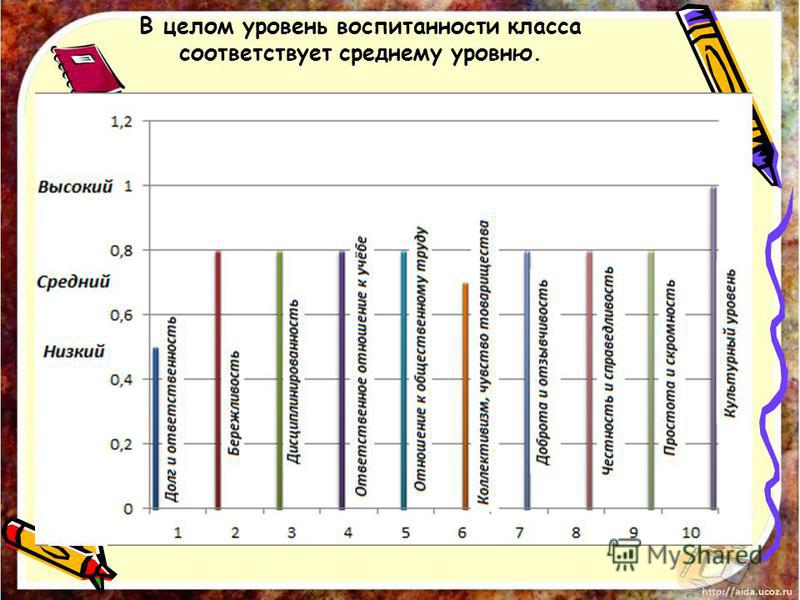 В целом уровень воспитанности класса соответствует среднему уровню.