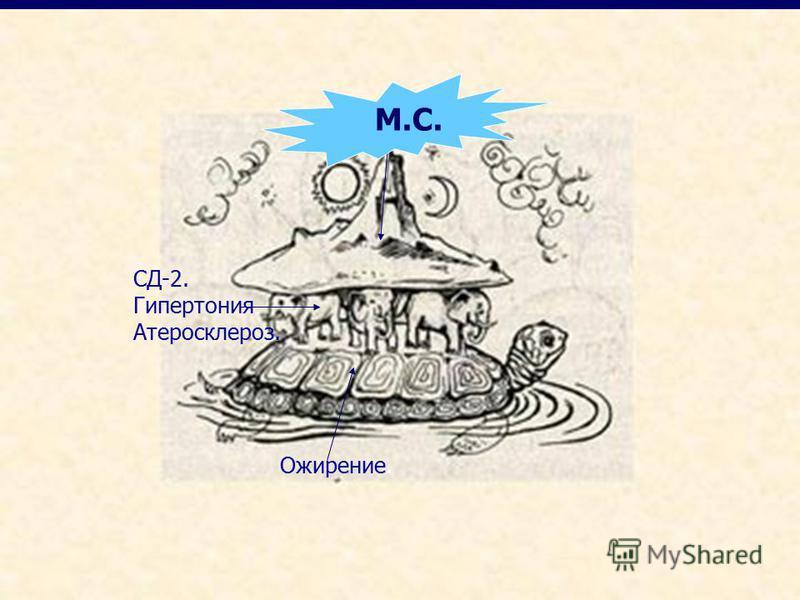 Ожирение. СД-2. Гипертония Атеросклероз. М.С.