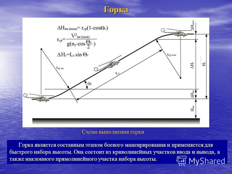 Горка Горка является составным этапом боевого маневрирования и применяется для быстрого набора высоты. Она состоит из криволинейных участков ввода и вывода, а также наклонного прямолинейного участка набора высоты. Схема выполнения горки
