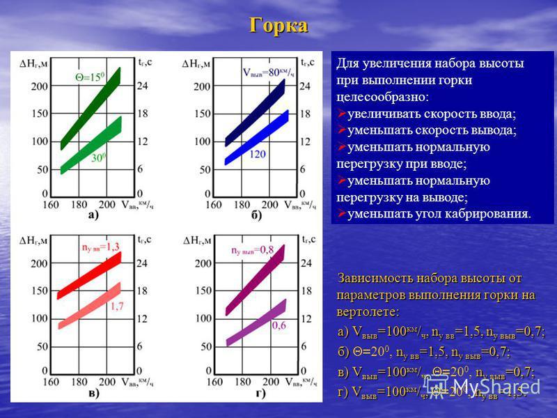 Горка Зависимость набора высоты от параметров выполнения горки на вертолете: а) V выв =100 км / ч, n у вв =1,5, n у выв =0,7; б) n у вв =1,5, n у выв =0,7; б) 20 0, n у вв =1,5, n у выв =0,7; в) V выв =100 км / ч, n у выв =0,7; в) V выв =100 км / ч,