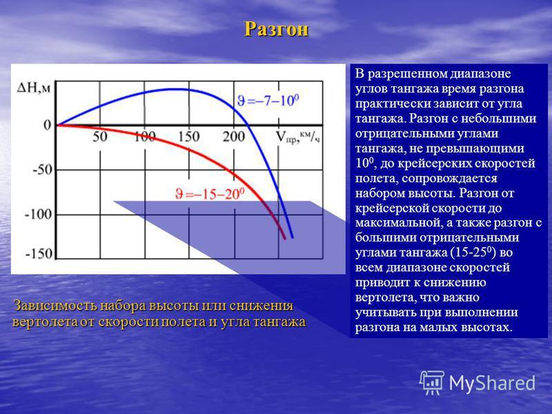 Разгон Зависимость набора высоты или снижения вертолета от скорости полета и угла тангажа В разрешенном диапазоне углов тангажа время разгона практически зависит от угла тангажа. Разгон с небольшими отрицательными углами тангажа, не превышающими 10 0