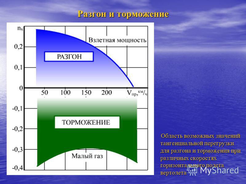 Разгон и торможение Область возможных значений тангенциальной перегрузки для разгона и торможения при различных скоростях горизонтального полета вертолета