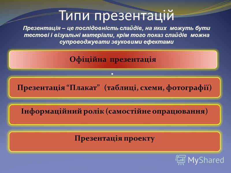 Типи презентацій Презентація – це послідовність слайдів, на яких можуть бути тестові і візуальні матеріали, крім того показ слайдів можна супроводжувати звуковими ефектами Офіційна презентація Презентація Плакат (таблиці, схеми, фотографії) Інформаці
