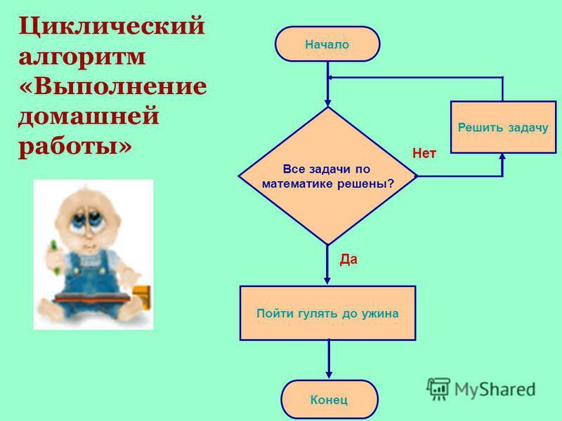 Условие Тело цикла Да Нет Алгоритм с повторением или цикл - форма организации действий, при которой выполнение одной и той же последовательности команд повторяется, пока выполняется некоторое заранее установленное условие.