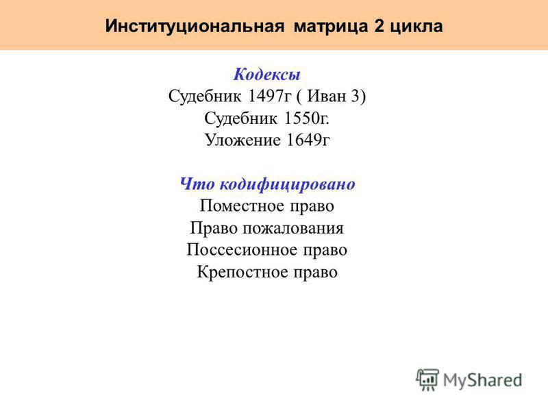 Институциональная матрица 2 цикла Кодексы Судебник 1497 г ( Иван 3) Судебник 1550 г. Уложение 1649 г Что кодифицировано Поместное право Право пожалования Поссесионное право Крепостное право
