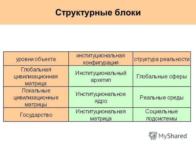 Структурные блоки