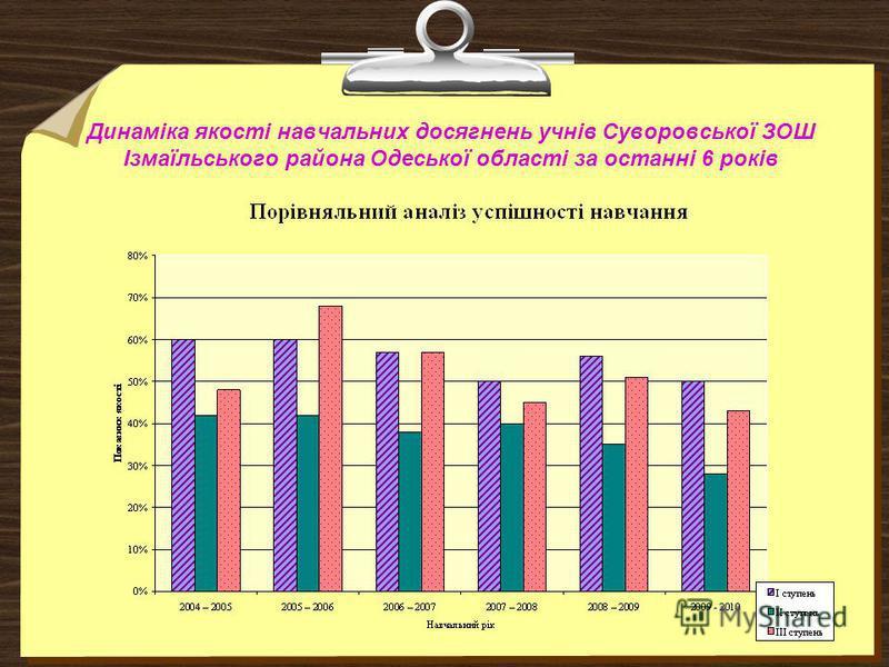 Динаміка якості навчальних досягнень учнів Суворовської ЗОШ Ізмаїльського района Одеської області за останні 6 років