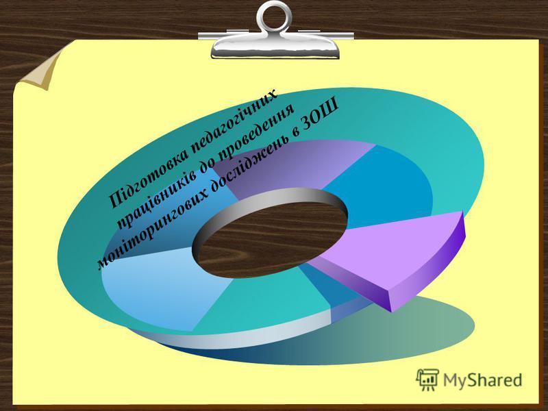 Підготовка педагогічних працівників до проведення моніторингових досліджень в ЗОШ