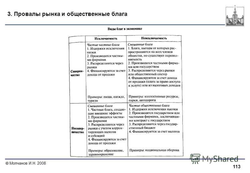 113 Молчанов И.Н. 2008 3. Провалы рынка и общественные блага