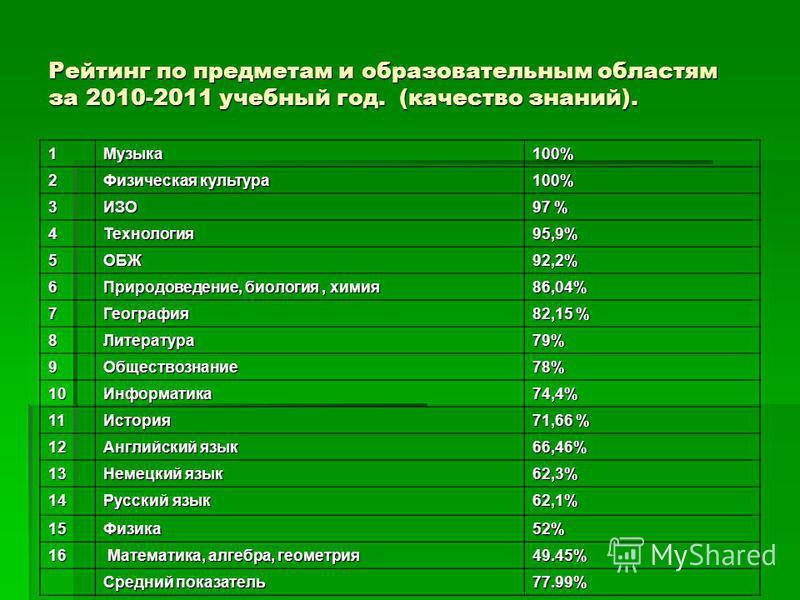 Рейтинг по предметам и образовательным областям за 2010-2011 учебный год. (качество знаний). 1Музыка 100% 2 Физическая культура 100% 3ИЗО 97 % 4Технология 95,9% 5ОБЖ92,2% 6 Природоведение, биология, химия 86,04% 7География 82,15 % 8Литература 79% 9Об
