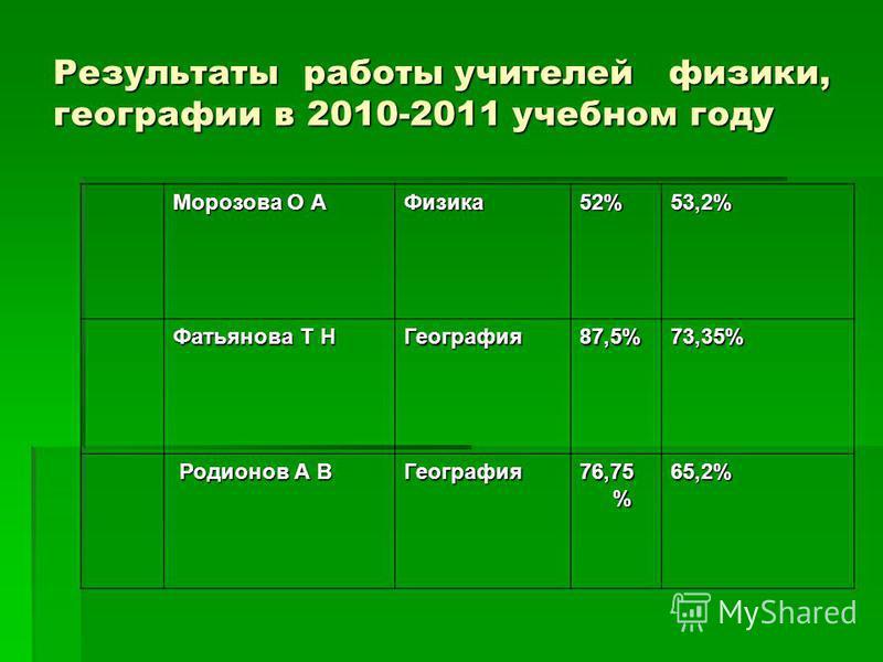 Результаты работы учителей физики, географии в 2010-2011 учебном году Морозова О А Физика 52%53,2% Фатьянова Т Н География 87,5%73,35% Родионов А В Родионов А ВГеография 76,75 % 65,2%