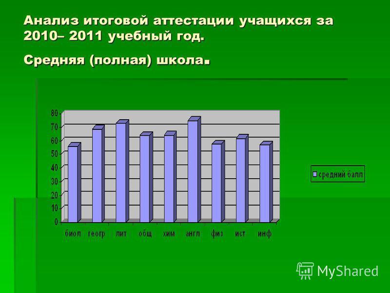 Анализ итоговой аттестации учащихся за 2010– 2011 учебный год. Средняя (полная) школа.