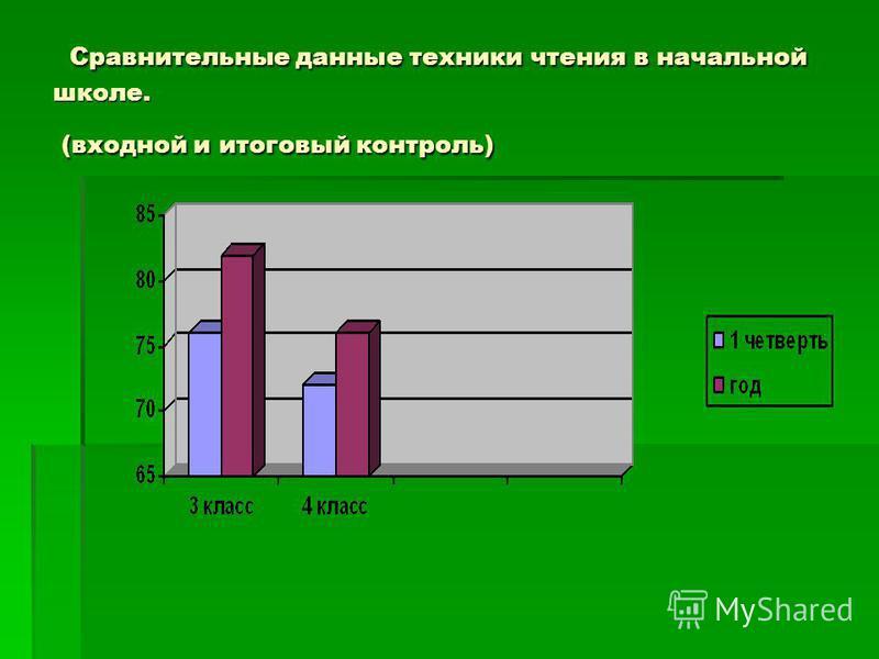 Сравнительные данные техники чтения в начальной школе. (входной и итоговый контроль) Сравнительные данные техники чтения в начальной школе. (входной и итоговый контроль)