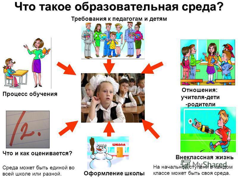 Что такое образовательная среда? Процесс обучения Что и как оценивается? Внеклассная жизнь Отношения: учителя-дети -родители Требования к педагогам и детям Оформление школы Среда может быть единой во всей школе или разной. На начальной ступени в кажд