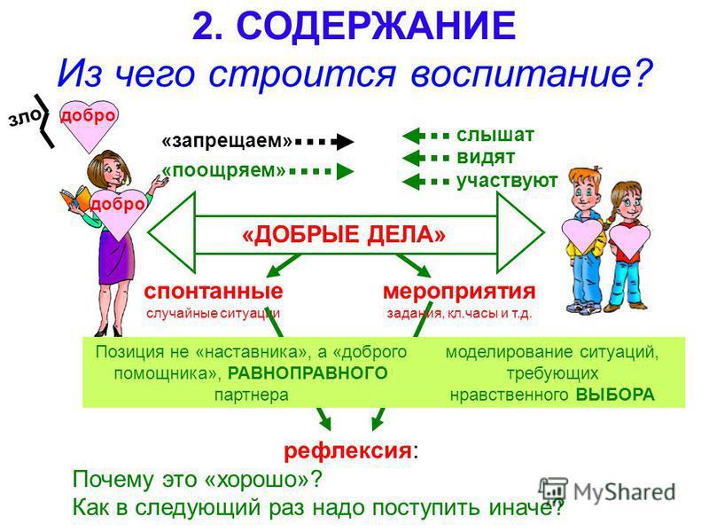 ДОБРО Человек. Семья 2. СОДЕРЖАНИЕ Из чего строится воспитание? «запрещаем» мероприятия задания, кл.часы и т.д. моделирование ситуаций, требующих нравственного ВЫБОРА рефлексия: Почему это «хорошо»? Как в следующий раз надо поступить иначе? «поощряем