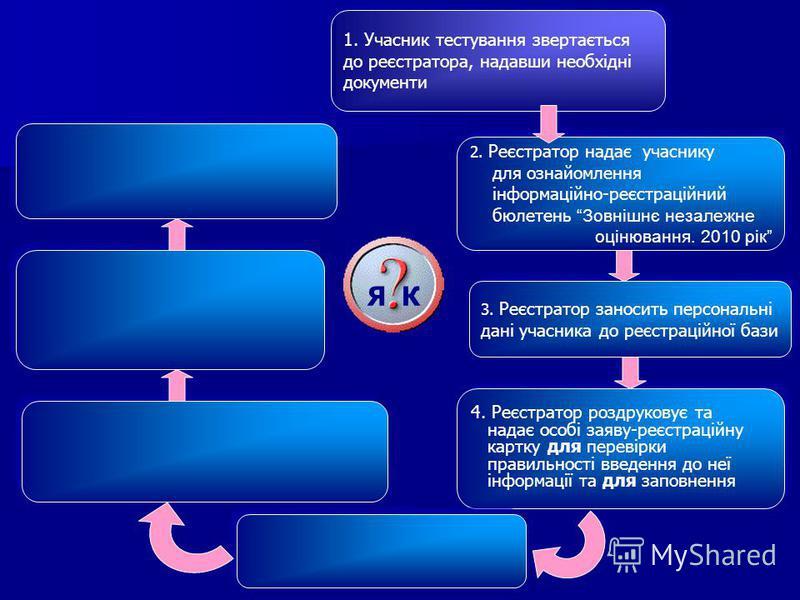 Я К 3. Реєстратор заносить персональні дані учасника до реєстраційної бази 3. Реєстратор заносить персональні дані учасника до реєстраційної бази 1. Учасник тестування звертається до реєстратора, надавши необхідні документи 1. Учасник тестування звер