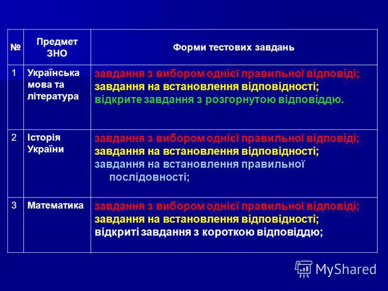 Предмет ЗНО Форми тестових завдань 1Українська мова та література завдання з вибором однієї правильної відповіді; завдання на встановлення відповідності; відкрите завдання з розгорнутою відповіддю. 2Історія України завдання з вибором однієї правильно