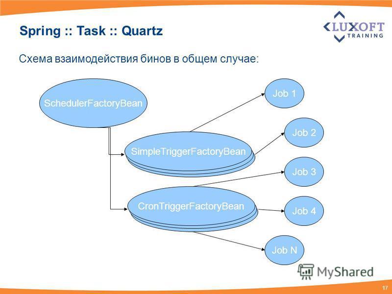 17 Spring :: Task :: Quartz SchedulerFactoryBean SimpleTriggerFactoryBean CronTriggerFactoryBean Job 1 Job 2 Job 3 Job 4 Job N Схема взаимодействия бинов в общем случае: