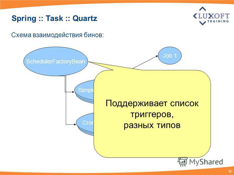 18 Spring :: Task :: Quartz SchedulerFactoryBean SimpleTriggerFactoryBean CronTriggerFactoryBean Job 1 Job 2 Job 3 Job 4 Job N Схема взаимодействия бинов: Поддерживает список триггеров, разных типов