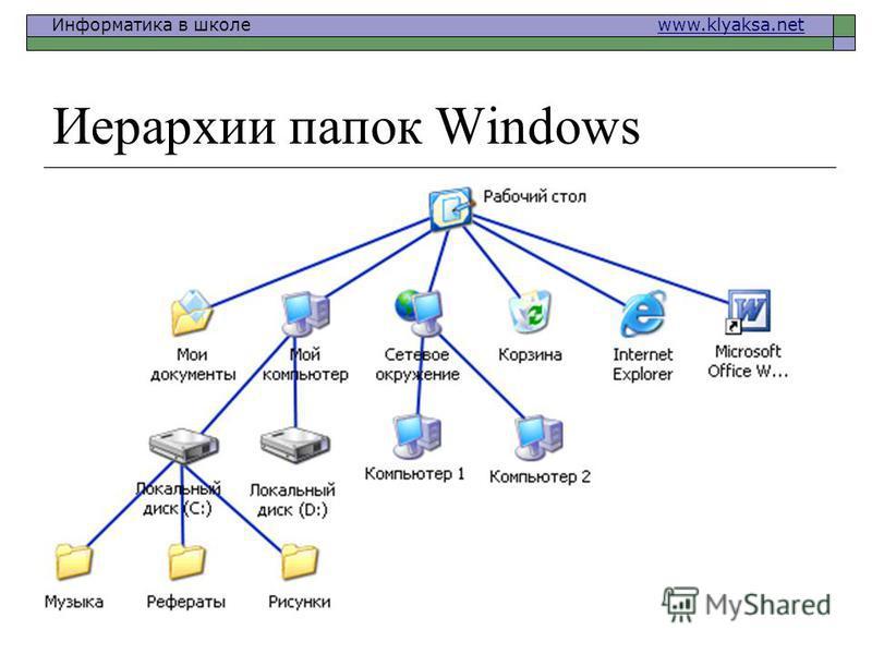 Информатика в школе www.klyaksa.netwww.klyaksa.net Иерархии папок Windows