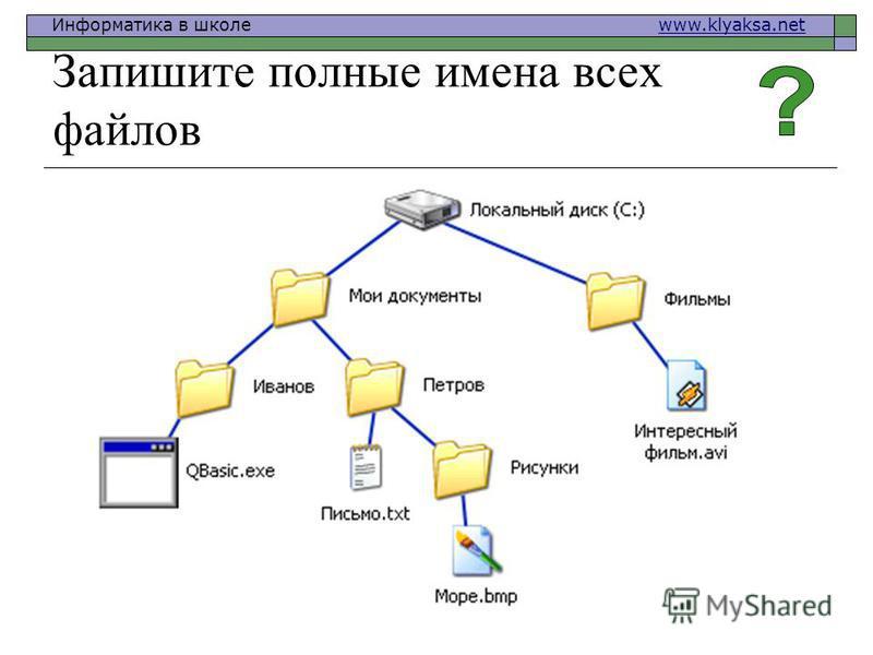 Информатика в школе www.klyaksa.netwww.klyaksa.net Запишите полные имена всех файлов