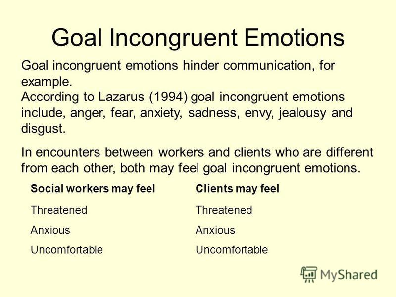 Goal Incongruent Emotions Goal incongruent emotions hinder communication, for example. According to Lazarus (1994) goal incongruent emotions include, anger, fear, anxiety, sadness, envy, jealousy and disgust. In encounters between workers and clients