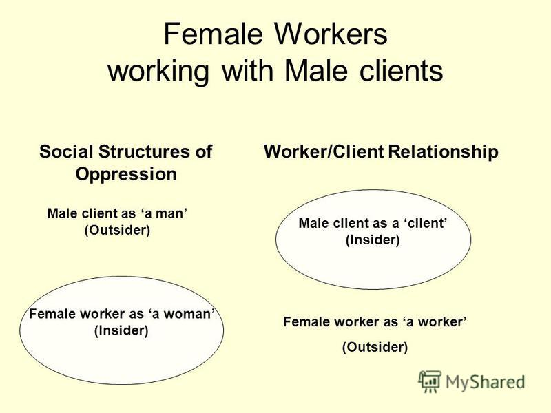 Female Workers working with Male clients Social Structures of Oppression Worker/Client Relationship Female worker as a worker (Outsider) Male client as a client (Insider) Female worker as a woman (Insider) Male client as a man (Outsider)