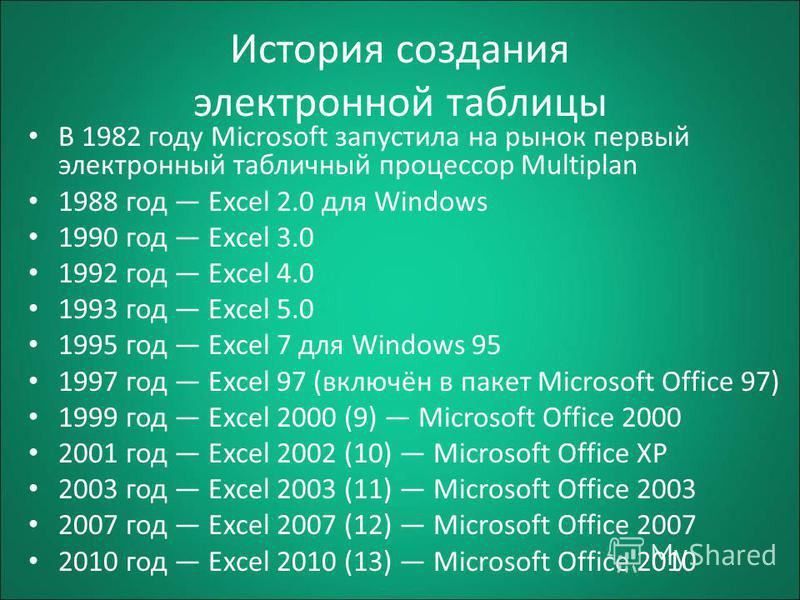 История создания электронной таблицы В 1982 году Microsoft запустила на рынок первый электронный табличный процессор Multiplan 1988 год Excel 2.0 для Windows 1990 год Excel 3.0 1992 год Excel 4.0 1993 год Excel 5.0 1995 год Excel 7 для Windows 95 199