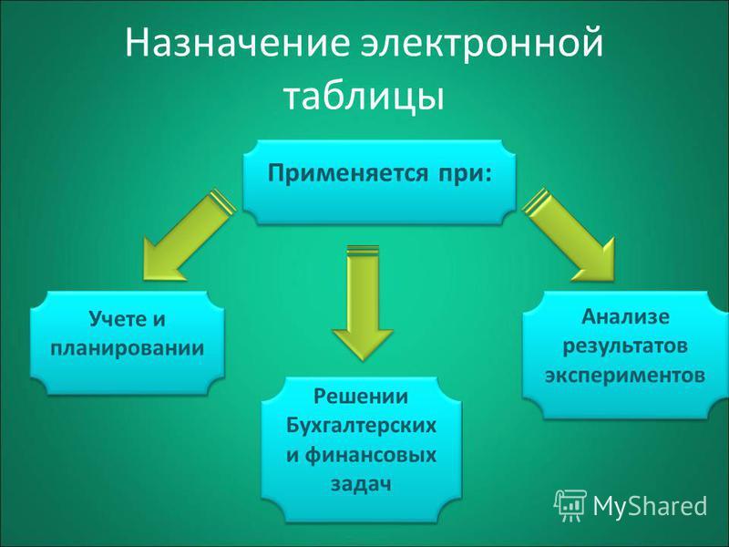 Назначение электронной таблицы Применяется при: Учете и планировании Анализе результатов экспериментов Решении Бухгалтерских и финансовых задач