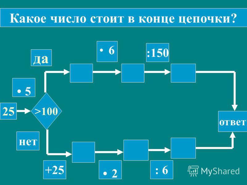 25 >100 :150 ответ да нет 6 +25. 2. 2 : 6 Какое число стоит в конце цепочки?. 5