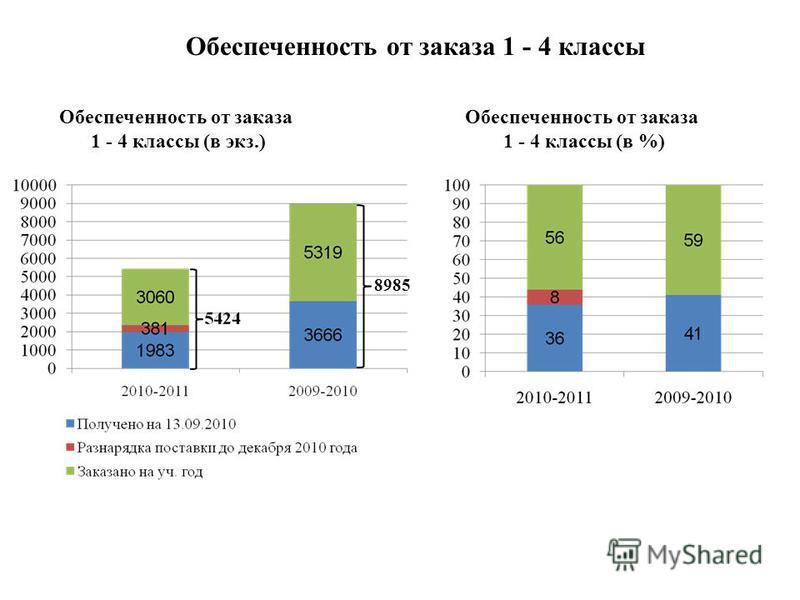 8985 Обеспеченность от заказа 1 - 4 классы Обеспеченность от заказа 1 - 4 классы (в экз.) Обеспеченность от заказа 1 - 4 классы (в %)