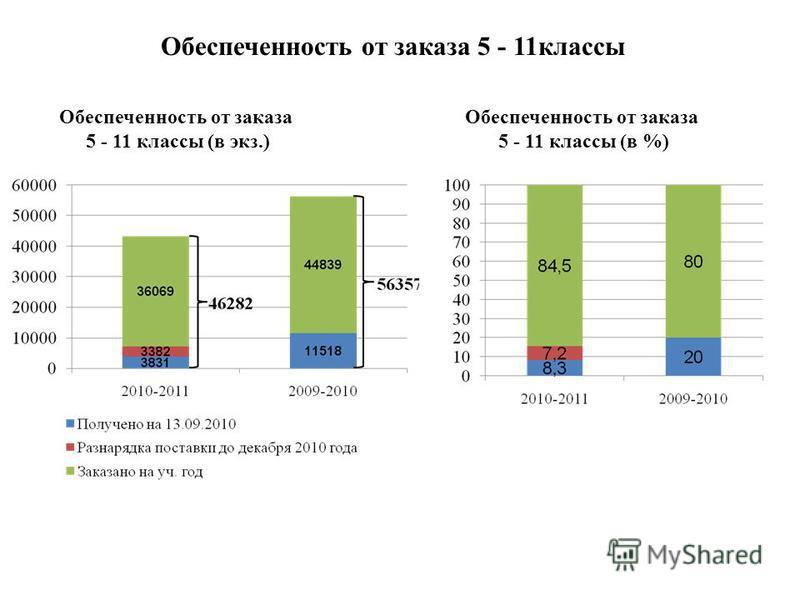 Обеспеченность от заказа 5 - 11 классы Обеспеченность от заказа 5 - 11 классы (в экз.) Обеспеченность от заказа 5 - 11 классы (в %)