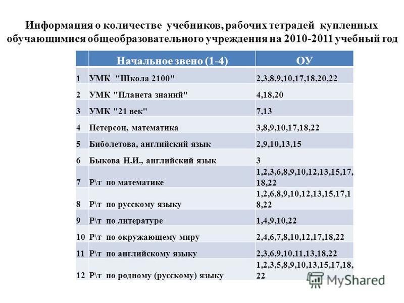 Информация о количестве учебников, рабочих тетрадей купленных обучающимися общеобразовательного учреждения на 2010-2011 учебный год Начальное звено (1-4)ОУ 1УМК