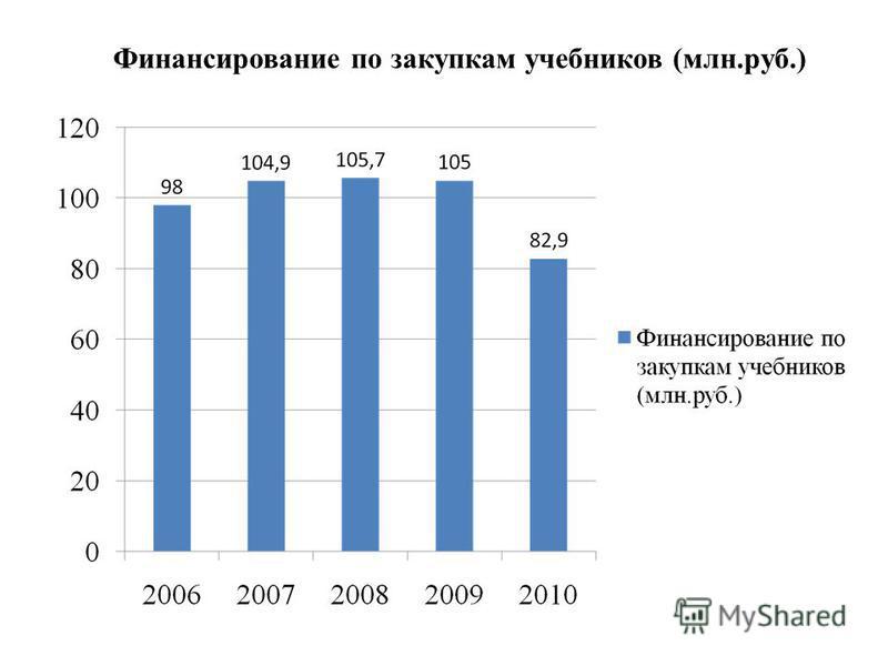 Финансирование по закупкам учебников (млн.руб.)