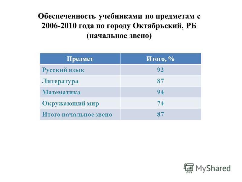 Предмет Итого, % Русский язык 92 Литература 87 Математика 94 Окружающий мир 74 Итого начальное звено 87 Обеспеченность учебниками по предметам с 2006-2010 года по городу Октябрьский, РБ (начальное звено)
