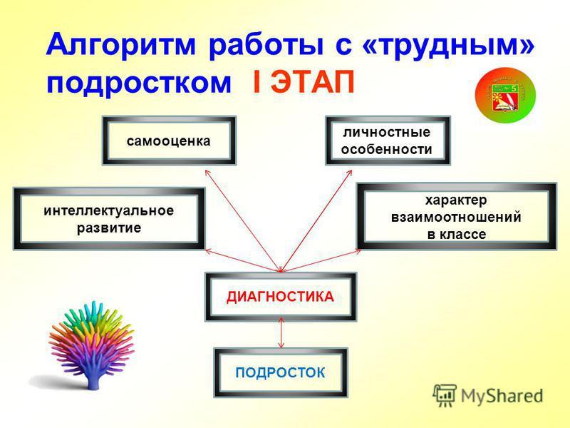 Алгоритм работы с «трудным» подростком I ЭТАП ПОДРОСТОК личностные особенности самооценка интеллектуальное развитие характер взаимоотношений в классе ДИАГНОСТИКА