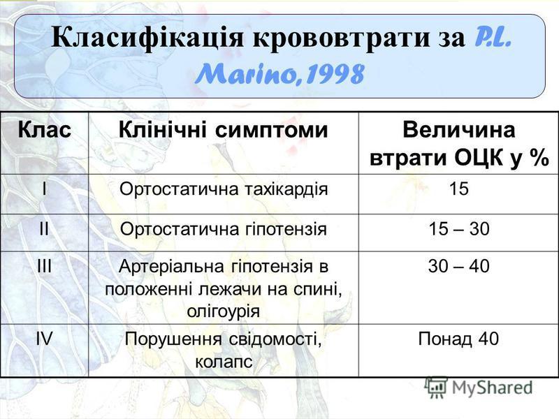 Класифікація крововтрати за P.L. Marino, 1998 КласКлінічні симптомиВеличина втрати ОЦК у % IОртостатична тахікардія15 IIОртостатична гіпотензія15 – 30 IIIАртеріальна гіпотензія в положенні лежачи на спині, олігоурія 30 – 40 IVПорушення свідомості, ко