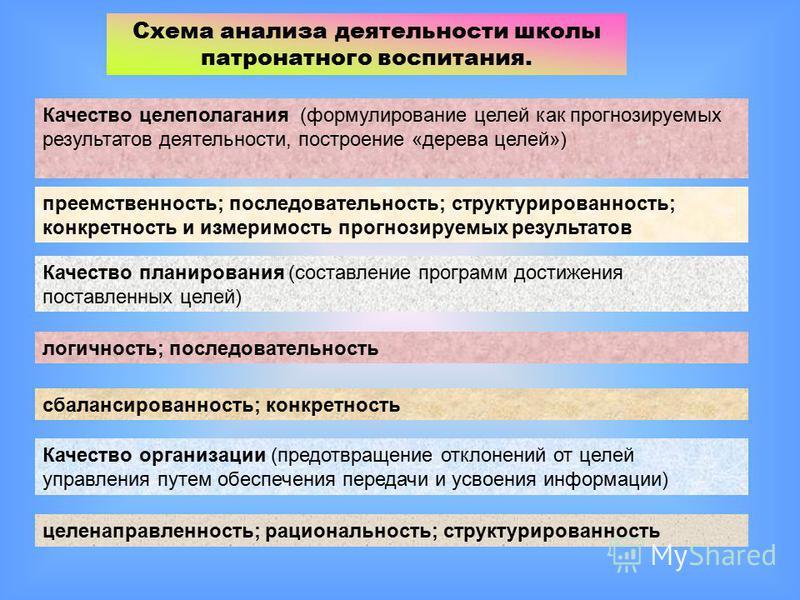 Схема анализа деятельности школы патронатного воспитания. Качество целеполагания (формулирование целей как прогнозируемых результатов деятельности, построение «дерева целей») преемственность; последовательность; структурированность; конкретность и из